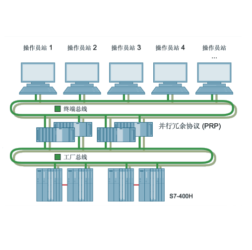 西门子 SIMATIC PCS 7 系统 综合培训